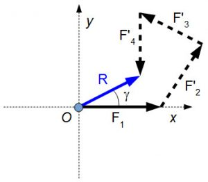 Calculate the resultant of co-planar forces - polygon rule