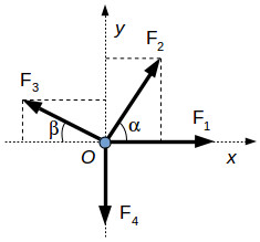 Calculate the resultant of co-planar forces