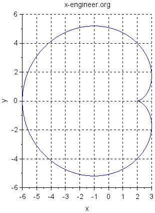Cardioid (Scilab plot)