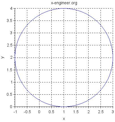 Circle (Scilab plot)