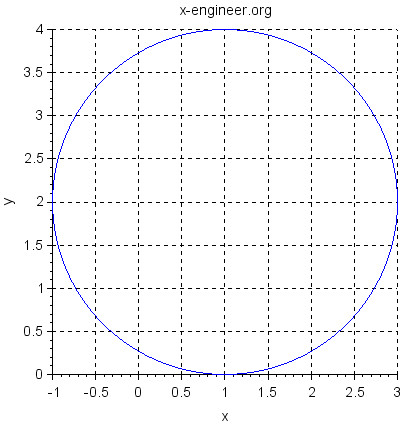 Circle (Scilab plot)