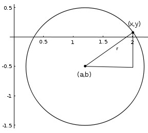 Circle with center a, b and radius r