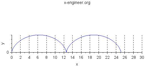 Cycloid (Scilab plot)