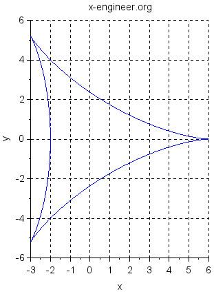 Deltoid (Scilab plot)