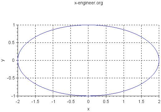 Ellipse (Scilab plot)