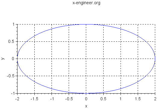 Ellipse (Scilab plot)