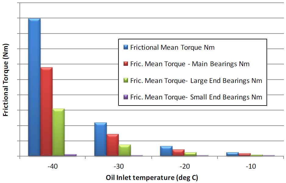 Engine friction torque function of temperature