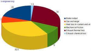 Engine losses at part load