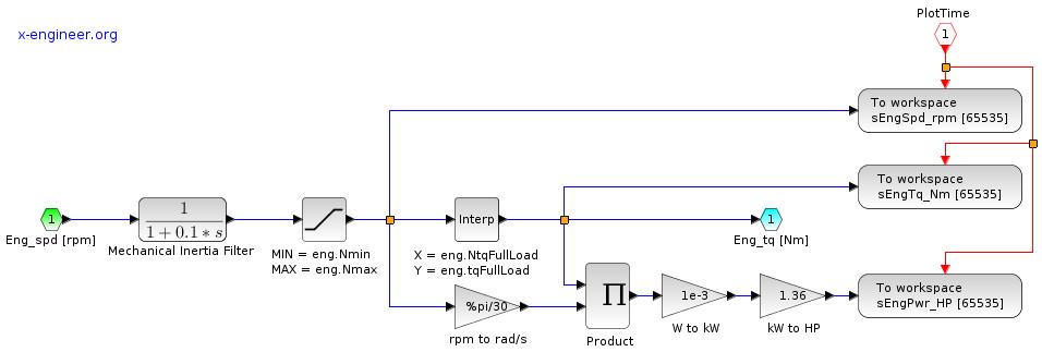 Xcos block diagram model of the engine