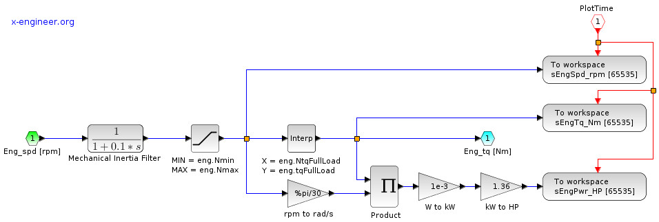 Xcos block diagram model of the engine