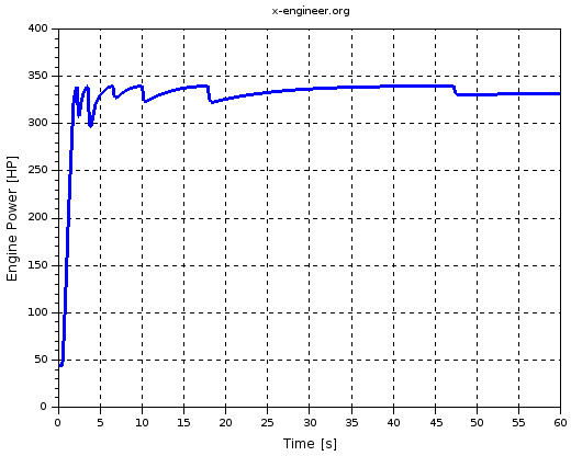 Engine power (Xcos simulation result)