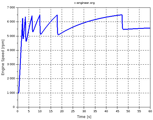 Engine speed (Xcos simulation result)