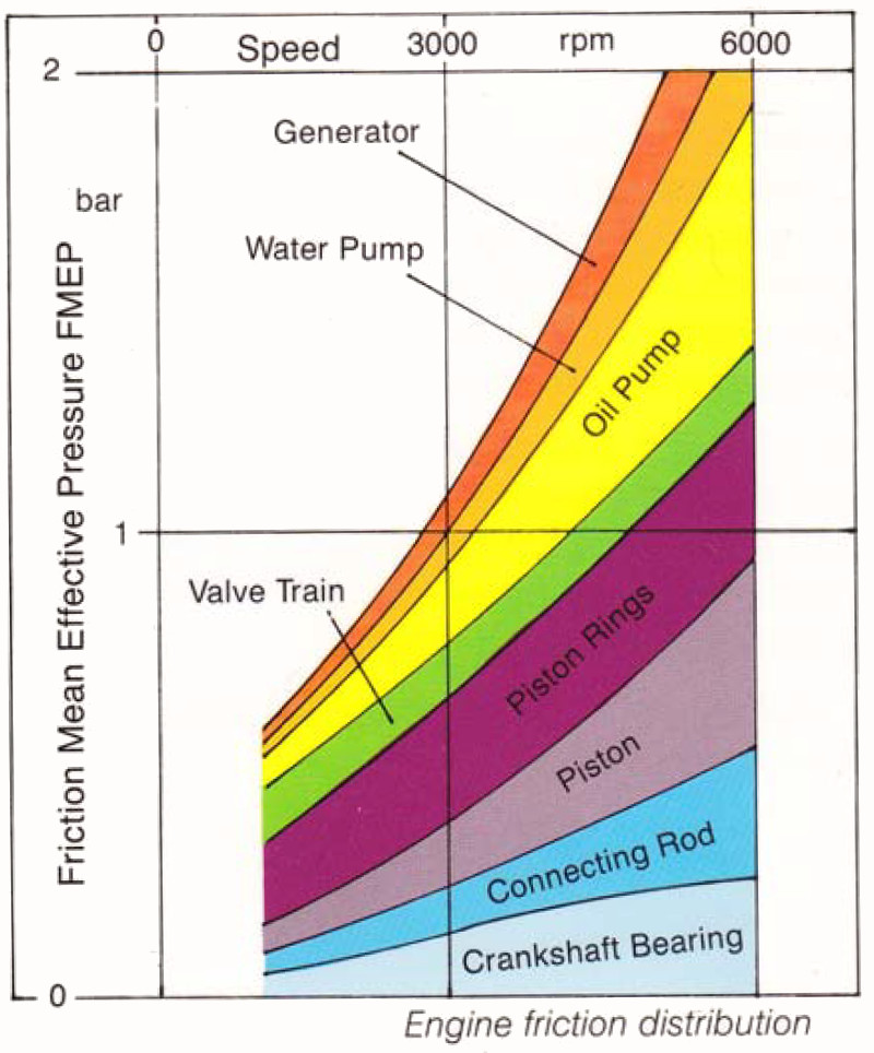 Friction mean effective pressure (FMEP) components