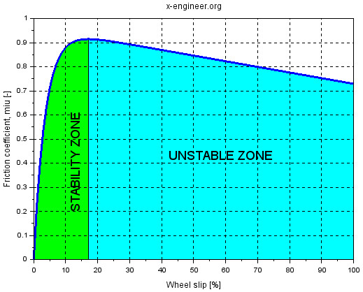 Friction coefficient stability zone