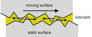 Friction mechanics