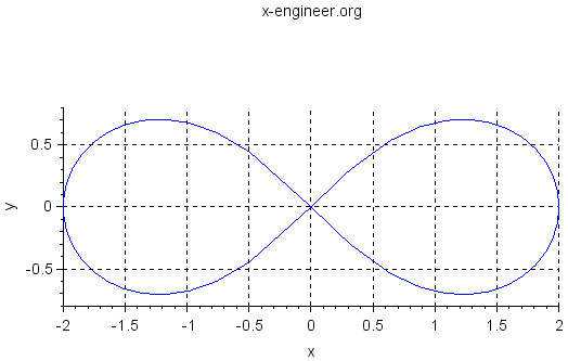 Lemniscate of Bernoulli (Scilab plot)