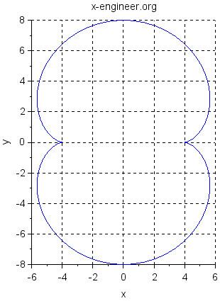 Nephroid (Scilab plot)