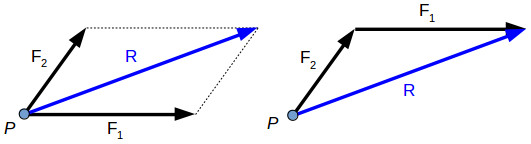 Resultant of a force system - parallelogram law and triangle rule
