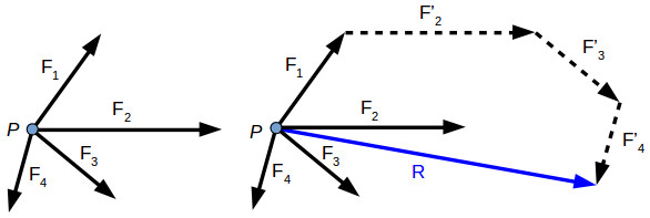 Resultant of a force system - polygon law
