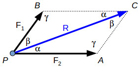 Resultant of concurrent forces