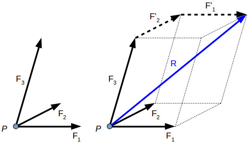 Resultant of three-dimensional forces