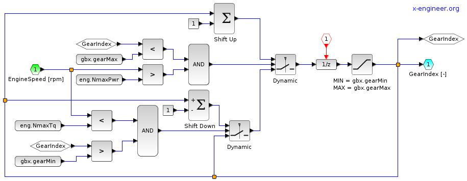Xcos block diagram model of the shift scheduler