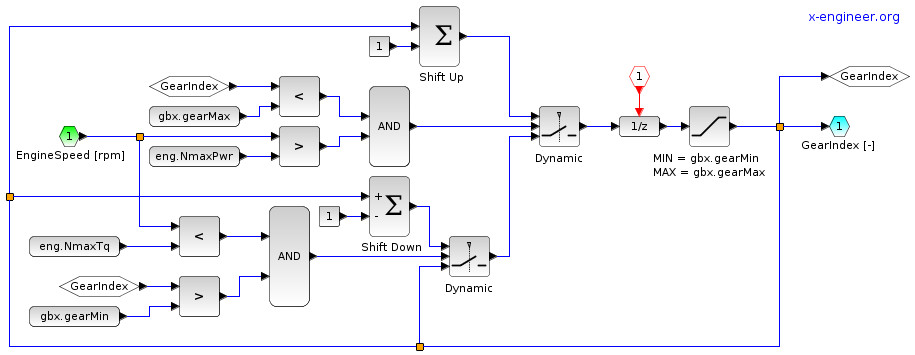 Xcos block diagram model of the shift scheduler