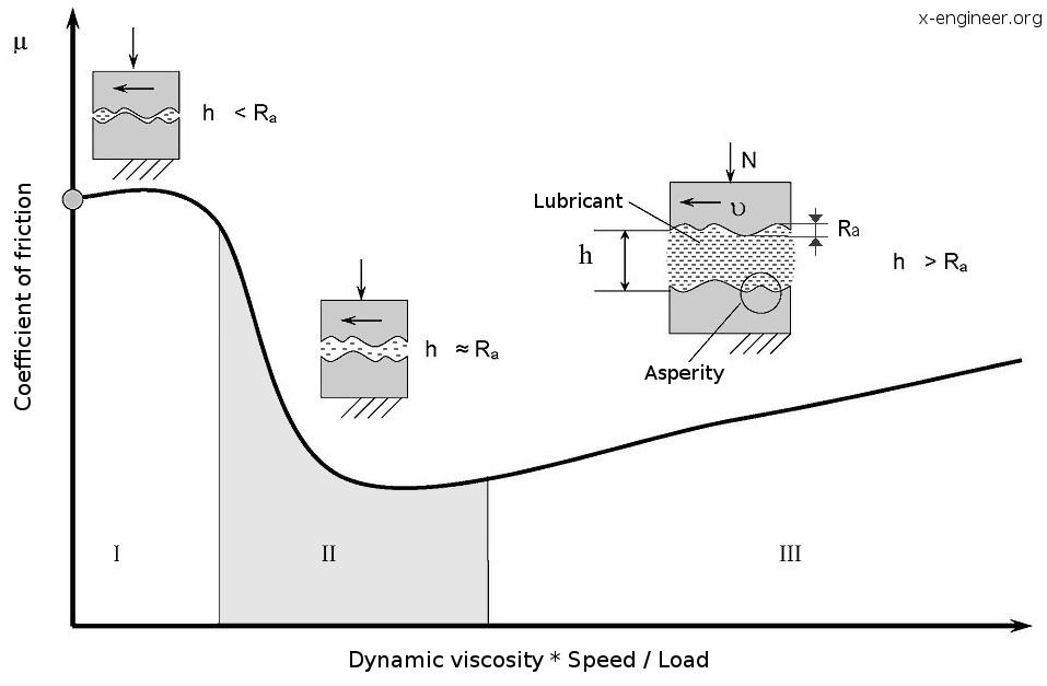 Stribeck diagram