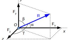 Three-dimensional components of a force