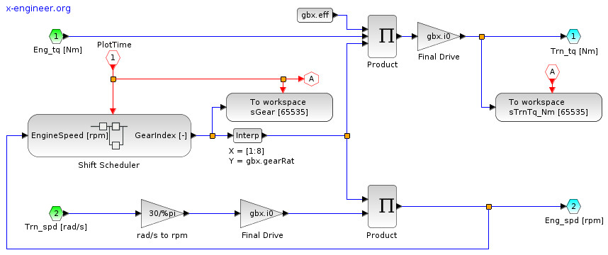 Xcos block diagram model of the transmission