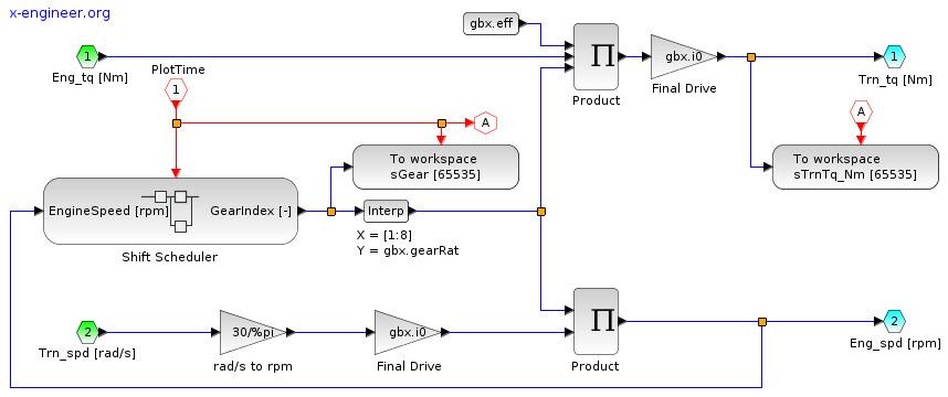 Xcos block diagram model of the transmission