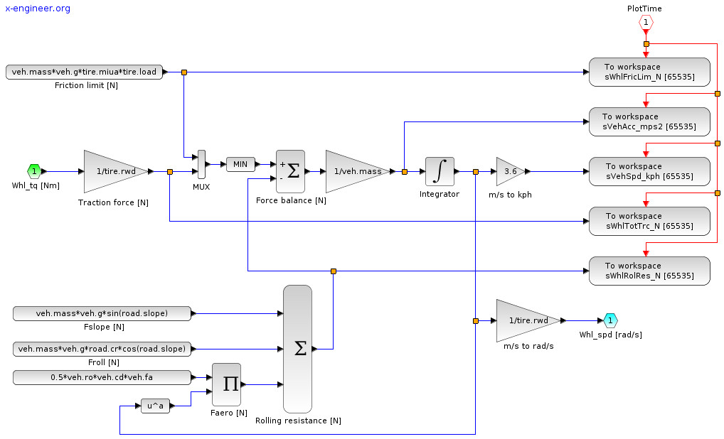 Xcos block diagram model of the vehicle (longitudinal dynamics)