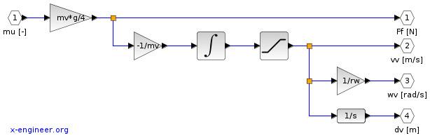 Vehicle model (Xcos block diagram)