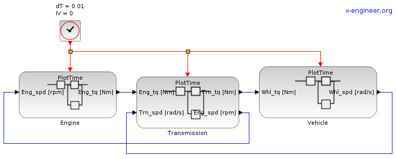 Xcos block diagram model of vehicle (top level)