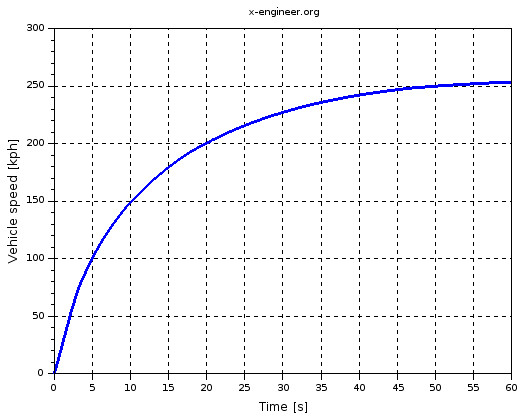 Vehicle acceleration and maximum speed modeling and