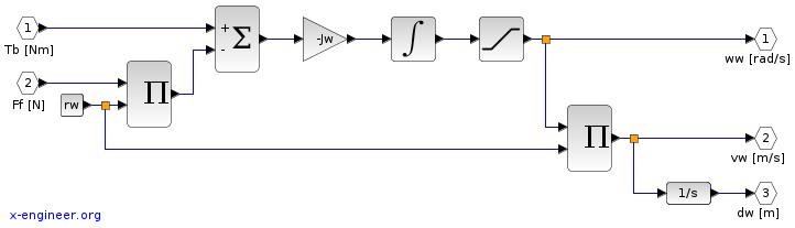 Wheel model (Xcos block diagram)