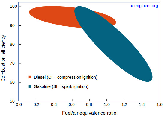 Combustion efficiency function of fuel-air equivalence ratio