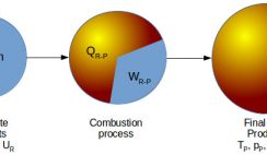 Combustion process schematic