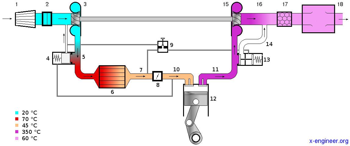 How turbocharging works (gasoline engine)