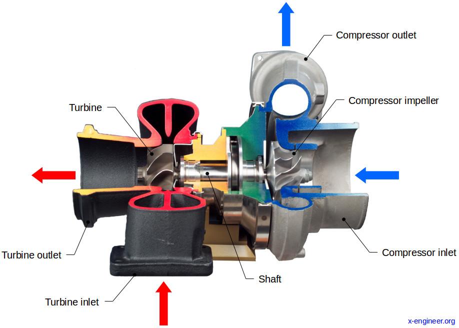 Turbocharger cutout view