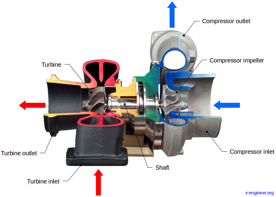 Turbocharger cutout view