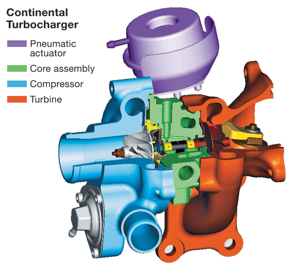 Continental turbocharger (main components)