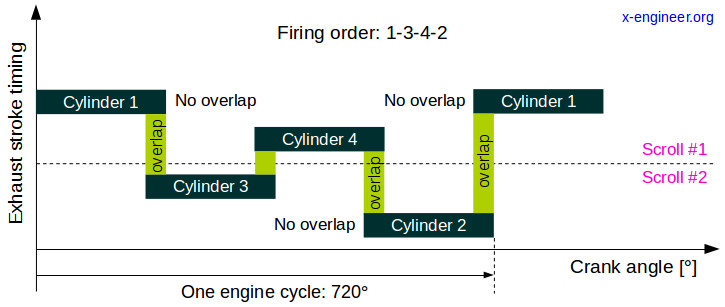 Exhaust stroke timing (4 cylinders)