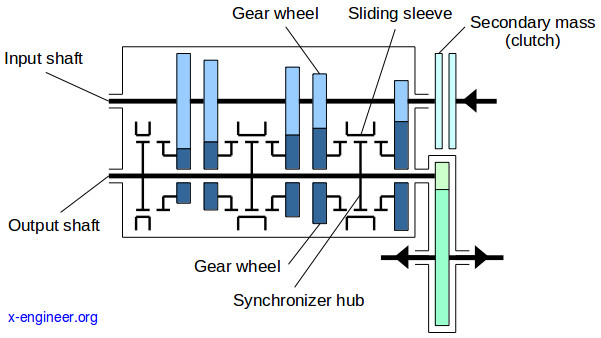 Gearbox schematic with component names