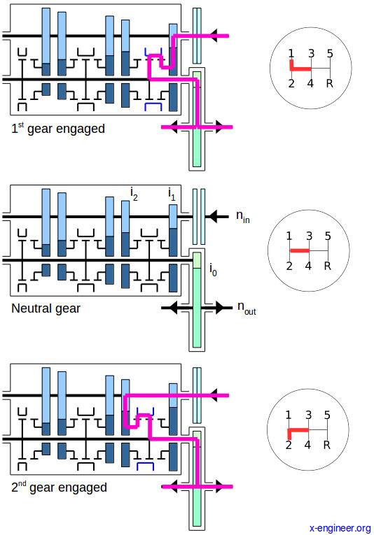 Gearshift (1-2) process