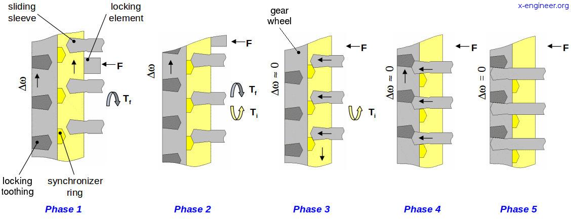 Gearshift synchronization process