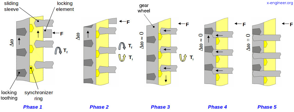 Gearshift synchronization process