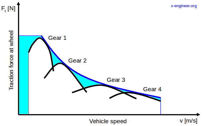 Ideal Traction Hyperbola (ITH) and available engine traction (4 gears)