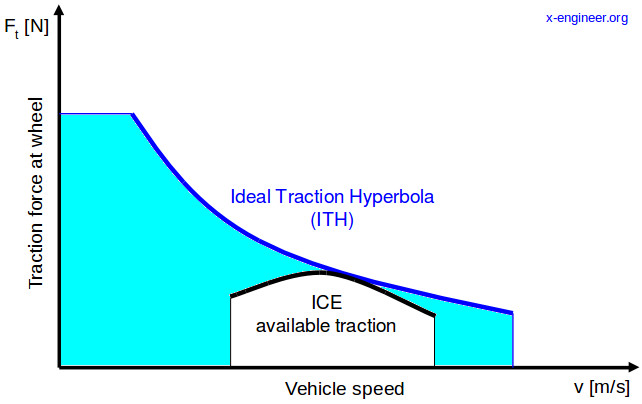 Ideal Traction Hyperbola (ITH) and available engine traction (no gear)