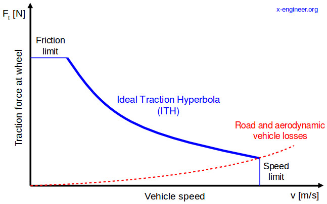Ideal Traction Hyperbola (ITH)
